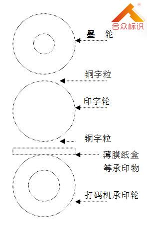 墨轮与字粒与承印轮接触图